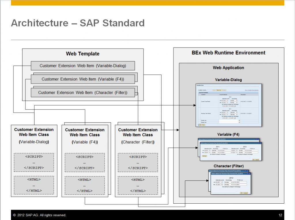 Architecture_SAP_Standard
