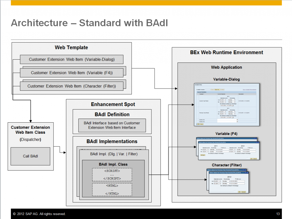 Architecture_SAP_Standard_with_BAdI